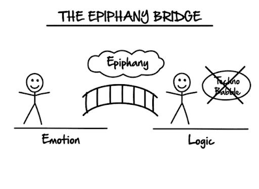 The epiphany bridge